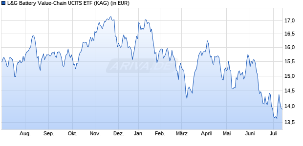 Performance des L&G Battery Value-Chain UCITS ETF (WKN A2H5GK, ISIN IE00BF0M2Z96)
