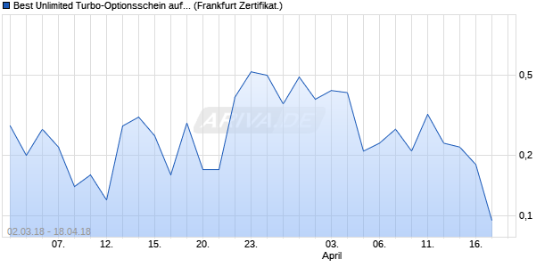Best Unlimited Turbo-Optionsschein auf BASF [Com. (WKN: CA0C6A) Chart