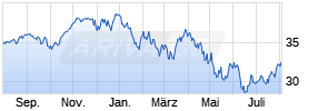Lyxor MSCI USA ESG Leaders (DR) UCITS ETF - Acc Chart