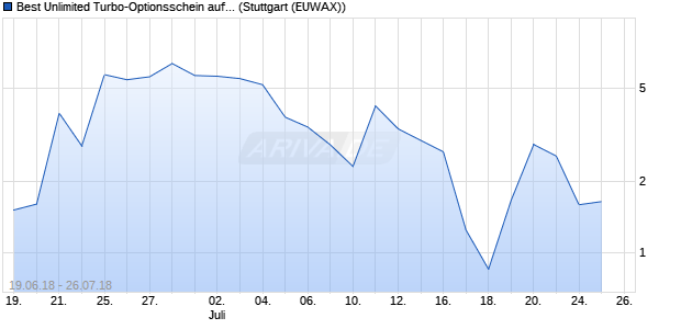 Best Unlimited Turbo-Optionsschein auf DAX [Comm. (WKN: CA9Y38) Chart
