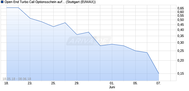 Open End Turbo Call Optionsschein auf Ströer Out of . (WKN: DD8KZQ) Chart
