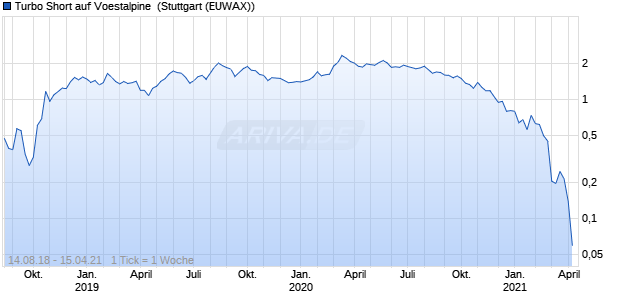 Turbo Short auf Voestalpine [Morgan Stanley & Co. Int. (WKN: MF6ZEF) Chart