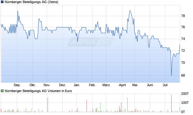 nürnberger versicherung aktie dividende
