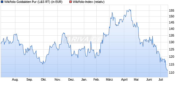 Endlos Zertifikat WFGOLDPURE auf Wikifolio-Index  [. (WKN: LS9M56) Chart