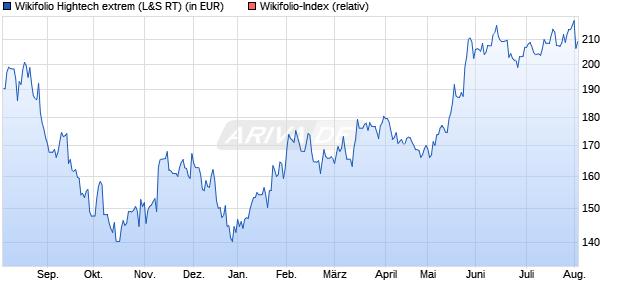Endlos Zertifikat WFEXTREMTC auf Wikifolio-Index  [L. (WKN: LS9M6J) Chart