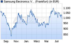 Samsung Aktienkurs -1 Jahr
