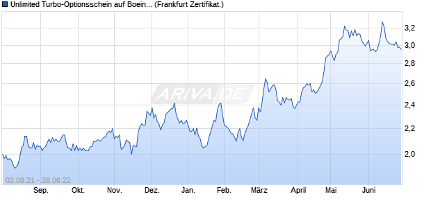 Unlimited Turbo-Optionsschein auf Boeing [Societe . (WKN: CJ5MM8) Chart
