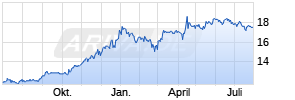 FCR Immobilien Chart