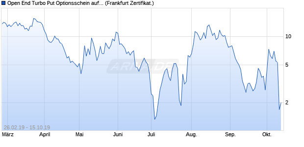 Open End Turbo Put Optionsschein auf DAX [DZ BAN. (WKN: DDX2Q3) Chart