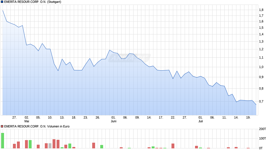 EMERITA RESOUR.CORP. O.N. Chart