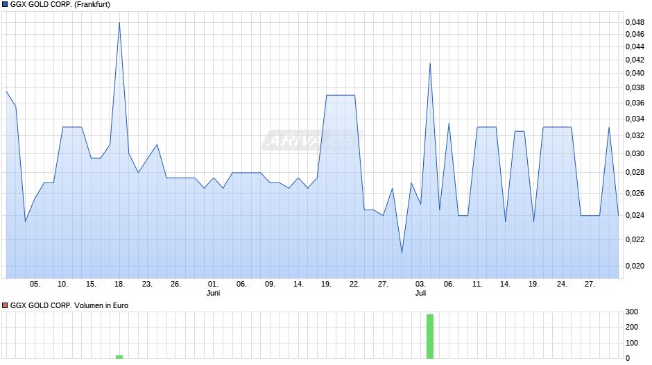 GGX Gold Corp Chart