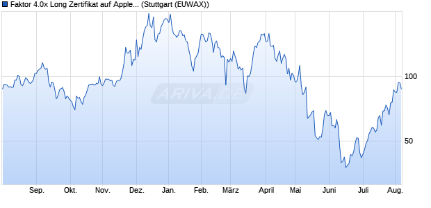 Faktor 4.0x Long Zertifikat auf Apple [Morgan Stanley . (WKN: MC2V84) Chart