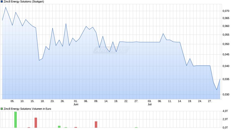 Zinc8 Energy Solutions Chart
