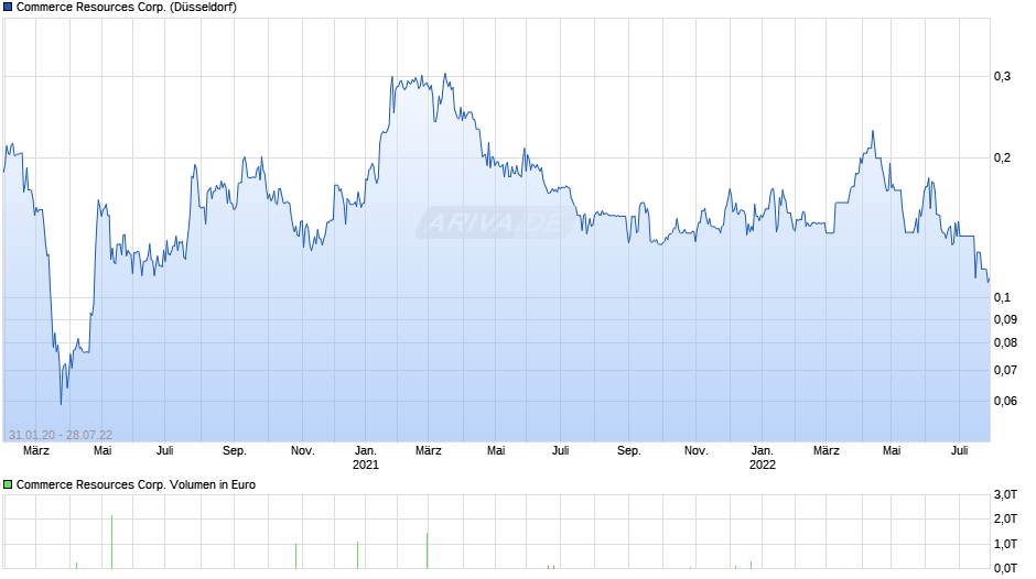 Commerce Resources Corp. Chart