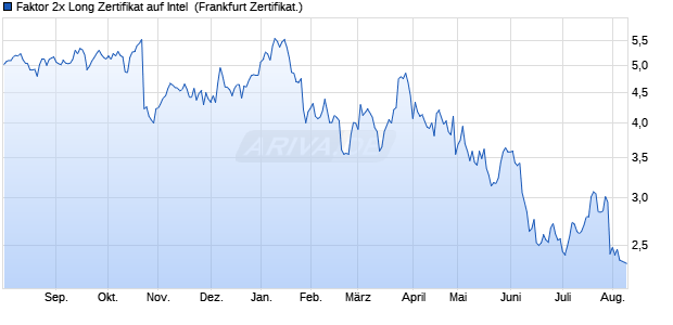 Faktor 2x Long Zertifikat auf Intel [Vontobel Financial . (WKN: VE1SX5) Chart