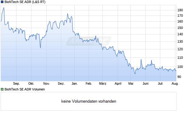 BioNTech SE ADR Aktie Chart