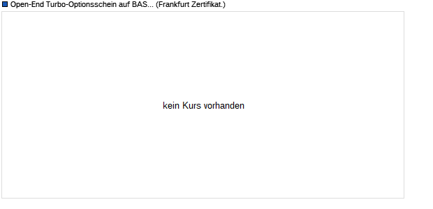 Open-End Turbo-Optionsschein auf BASF [Vontobel F. (WKN: VE4D10) Chart