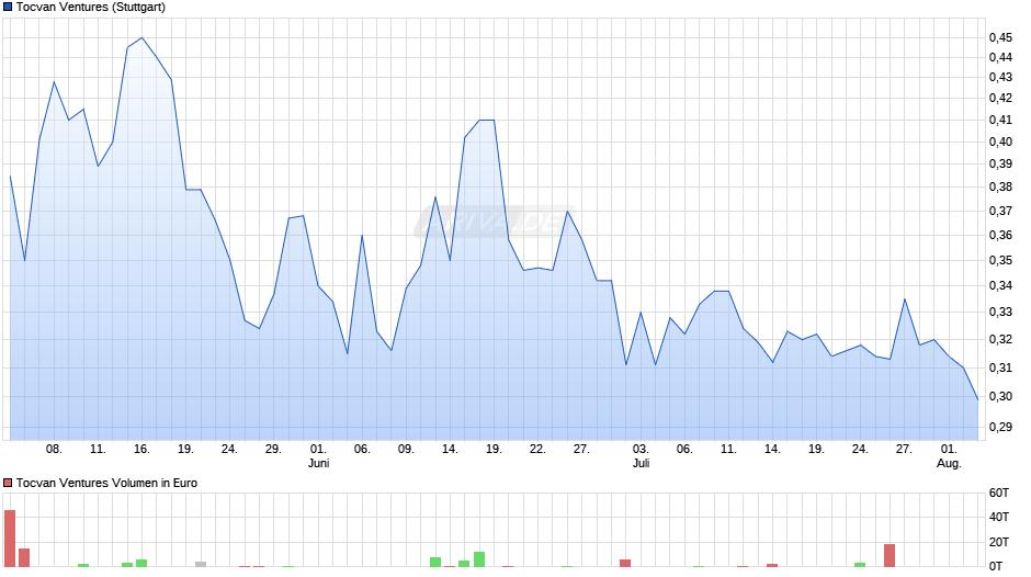 TOCVAN VENTURES C Chart