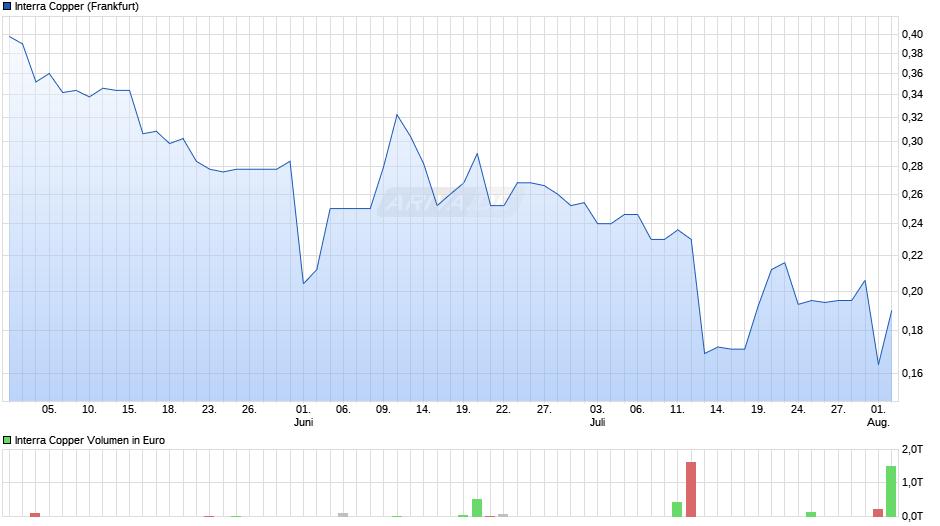 IMC International Mining Chart