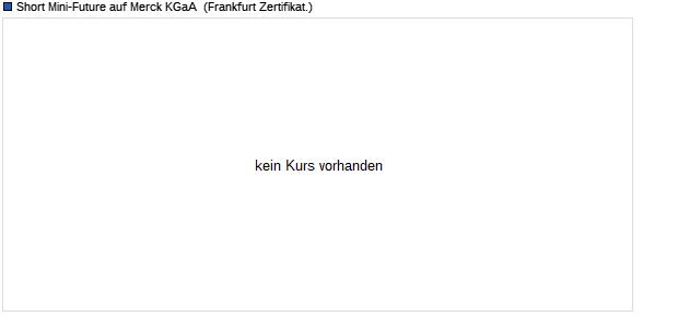 Short Mini-Future auf Merck KGaA [Vontobel Financial . (WKN: VE7GBM) Chart