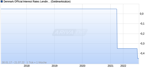 Denmark Official Interest Rates Lending rate Zinssatz Chart