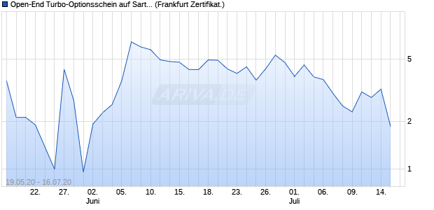 Open-End Turbo-Optionsschein auf Sartorius Vz [Von. (WKN: VP3YMG) Chart
