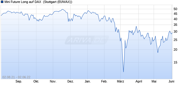 Mini Future Long auf DAX [Morgan Stanley & Co. Inter. (WKN: MC950B) Chart