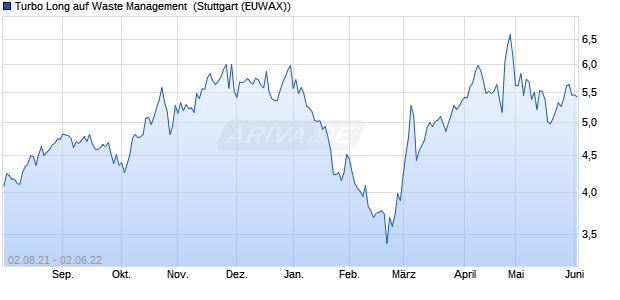 Turbo Long auf Waste Management [Morgan Stanley . (WKN: MC96Q6) Chart