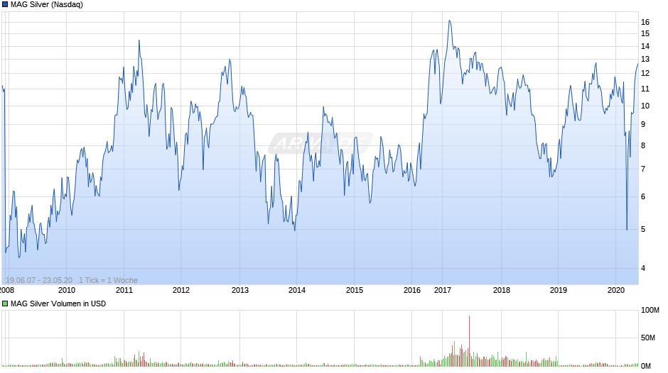 Experten erwarten steigenden Silberpreis 27588800