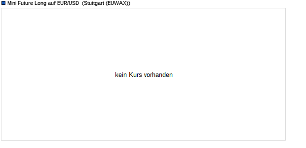 Mini Future Long auf EUR/USD [Morgan Stanley & Co. (WKN: MA1DS2) Chart