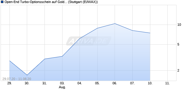 Open-End Turbo-Optionsschein auf Gold [Vontobel Fi. (WKN: VP6K2K) Chart
