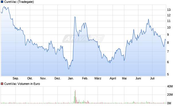 CureVac Aktie Chart