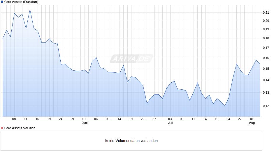 CORE ASSETS CORP. Chart
