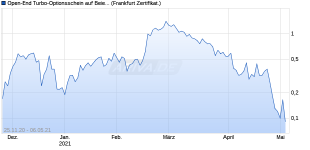 Open-End Turbo-Optionsschein auf Beiersdorf [Vonto. (WKN: VQ1UXP) Chart