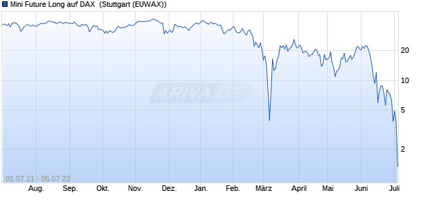 Mini Future Long auf DAX [Morgan Stanley & Co. Inter. (WKN: MA34SY) Chart