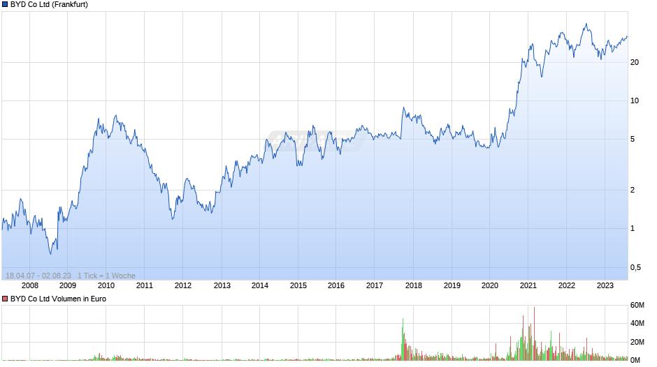 [Bild: chart.png?z=a152225~A1~b1~J1~H0~I1~w940x420~Uall~W1]