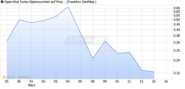 Open-End Turbo-Optionsschein auf Procter & Gambl. (WKN: VQ4502) Chart