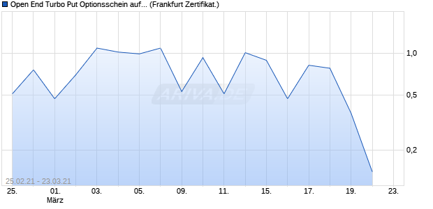 Open End Turbo Put Optionsschein auf Delivery Hero. (WKN: UE703R) Chart
