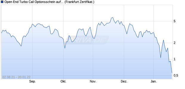 Open End Turbo Call Optionsschein auf Amazon [UB. (WKN: UE7PX8) Chart