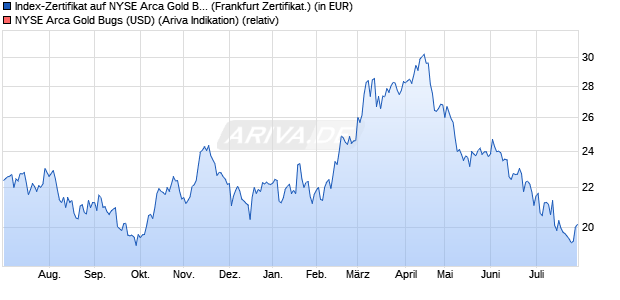 Index-Zertifikat auf NYSE Arca Gold Bugs [Societe Ge. (WKN: A0AA1V) Chart
