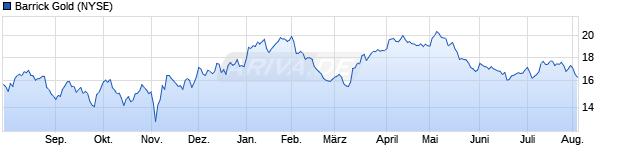 binary signals trading enorme gewinnchancen durch faktor-zertifikate?