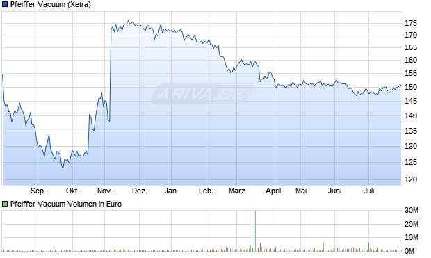 [Bild: chart.png?z=a193~b6~o285~wfree~Uyear~W1~z620]