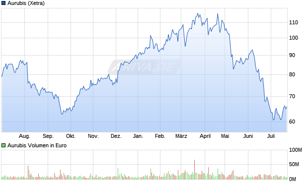 chart.png?z=a2104~b6~o285~wfree~Uyear~W1