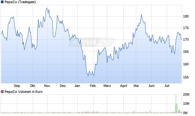 PepsiCo Aktie Chart