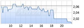 Geely Automobile Realtime-Chart