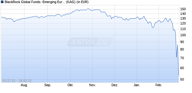 Performance des BlackRock Global Funds -Emerging Europe A2 EUR Fonds (WKN 971801, ISIN LU0011850392)