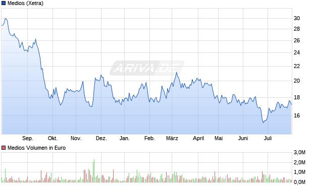 [Bild: chart.png?z=a265835~b6~o285~wfree~Uyear~W1~z620]