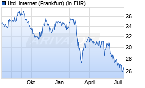 United Internet Aktienkurs -1 Jahr