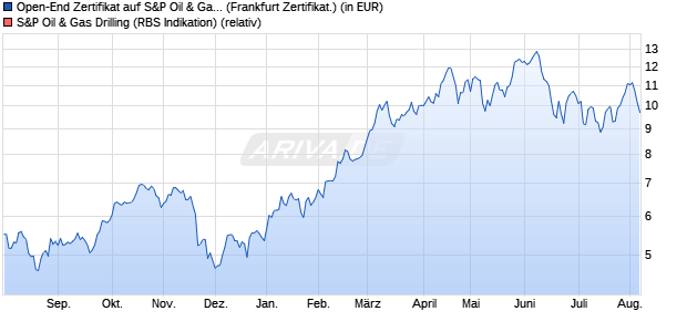 Open-End Zertifikat auf S&P Oil & Gas Drilling [BNP P. (WKN: ABN2BZ) Chart