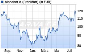 Alphabet Aktienkurs -1 Jahr